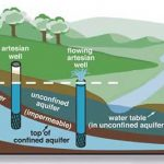 Drilling A Water Well On Your Land: Things You Should Know